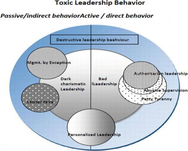 6 unquestionable behaviours separating top leaders from toxic bosses